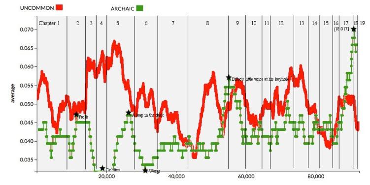 2015.06.15 Archaic & Uncommon Graph