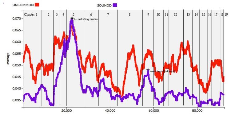 2015.06.15 Sound & Uncommon Graph