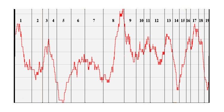 Dwarf Chart