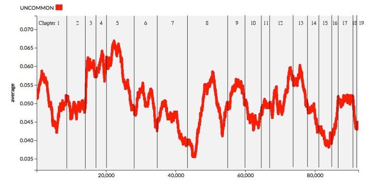 Uncommon5000GraphChap