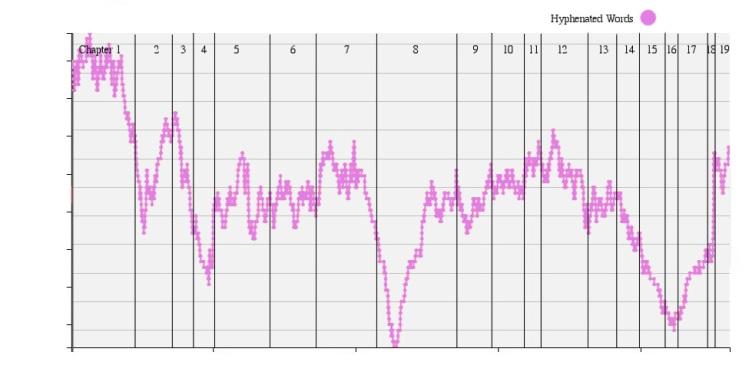 Hyphenated Graph